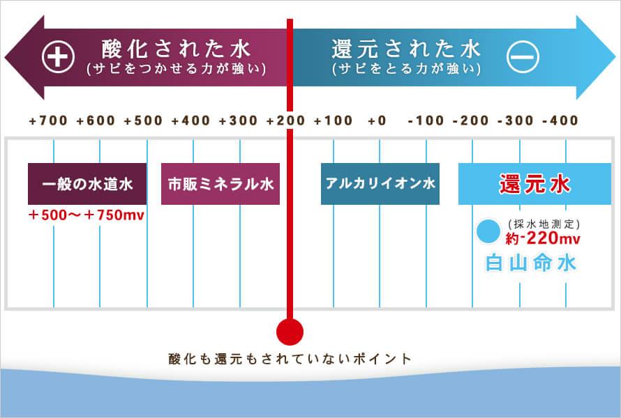 一般水道水が+500mv以上に対して-220mv